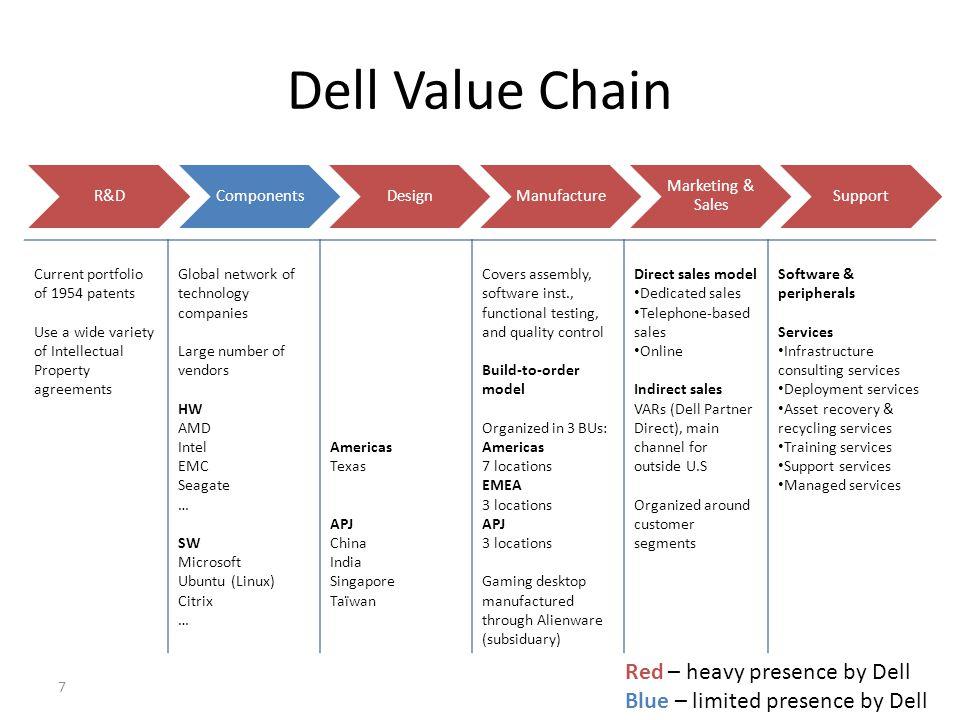 Supply Chain Asset Deployment & Management - Cargo